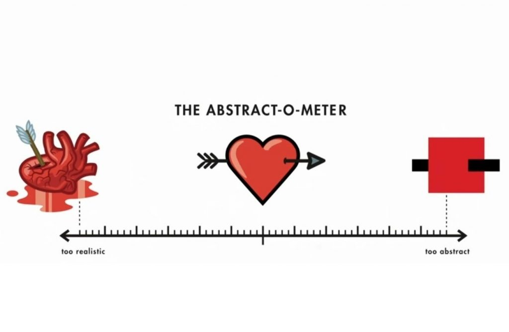 Tingkat Abstraksi, Abstract-o-Meter dalam Ted Talk: You are fluent in this language (and don't even know it) oleh Christoph Niemann. Gambar diperoleh melalui video di ted.com