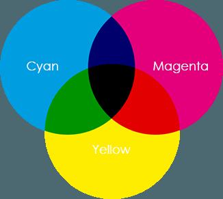 Model Warna CMYK (substraktif)