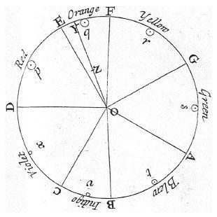 Lingkaran Newton yang belum sempurna