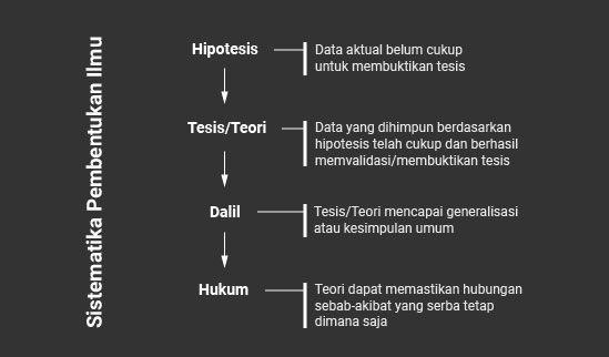 sistematika pembentukan ilmu (kategori): hipotesi, tesis, dalil, hukum