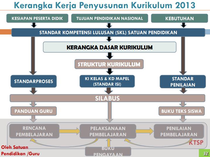 kerangka-kerja-implementasi-tujuan-pendidikan-nasional-dalam-kurikulum-2013