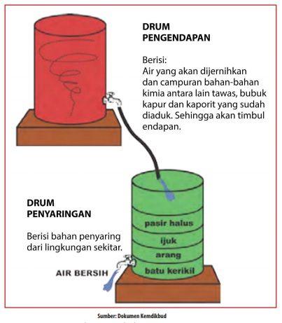 alat penjernih air dari bahan buatan