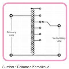 autotransformator variabel