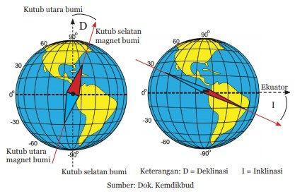 medan magnet bumi dan kutubnya