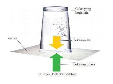percobaan-tekanan-gas-udara-pada-gelas-tutup-kertas-tidak-tumpah