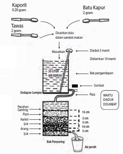 rancangan skema alat penjernih air dari bahan buatan