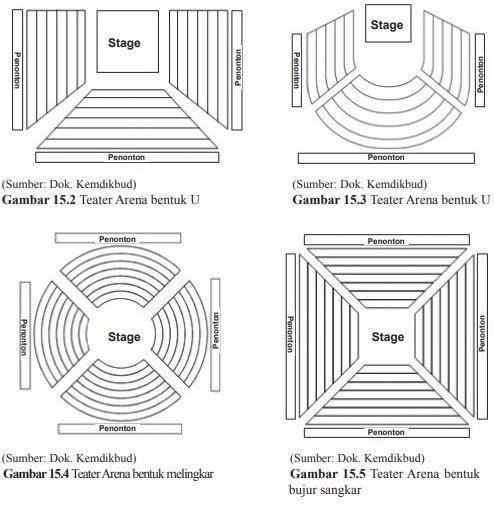 contoh rancangan tempat pementasan teater