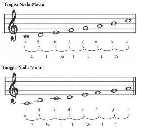 tangga nada mayor dan tangga nada minor