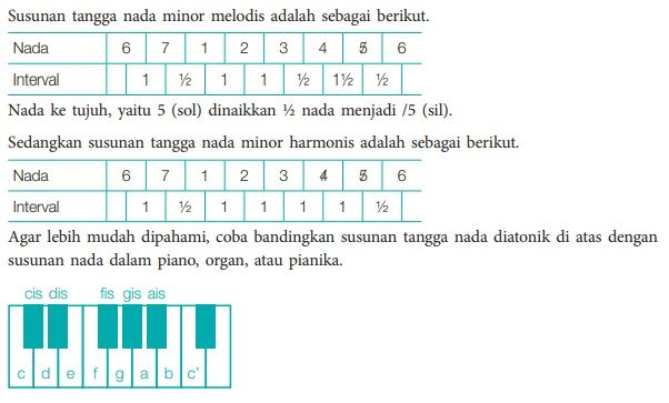 variasi diatonis minor